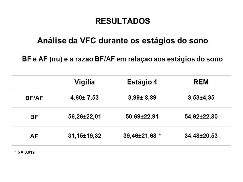 RESULTADOS Análise da VFC durante os estágios do sono BF e AF (nu) e a razão BF/AF em relação aos estágios do sono VigíliaEstágio 4REM BF/AF4,60± 7,53