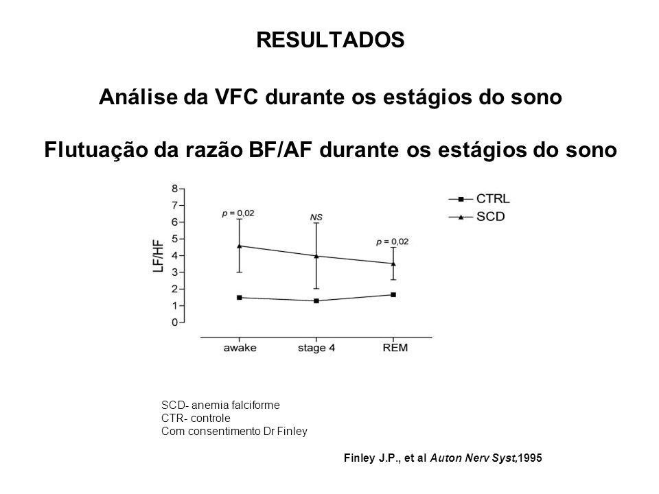 RESULTADOS Análise da VFC durante os estágios do sono Flutuação da razão BF/AF durante os estágios do sono SCD- anemia falciforme CTR- controle Com co