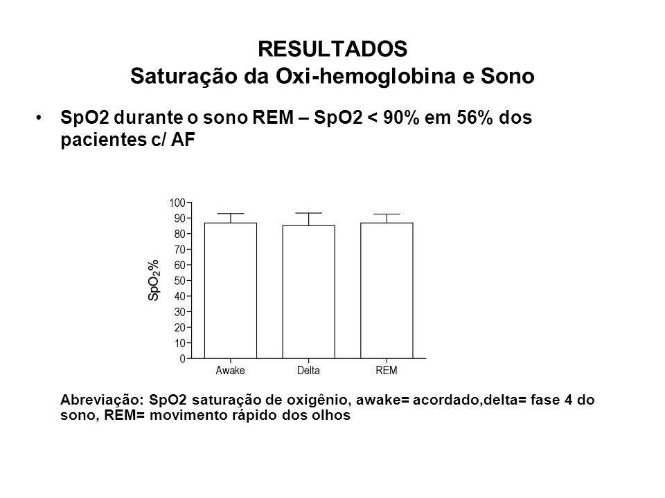 RESULTADOS Saturação da Oxi-hemoglobina e Sono SpO2 durante o sono REM – SpO2 < 90% em 56% dos pacientes c/ AF Abreviação: SpO2 saturação de oxigênio,