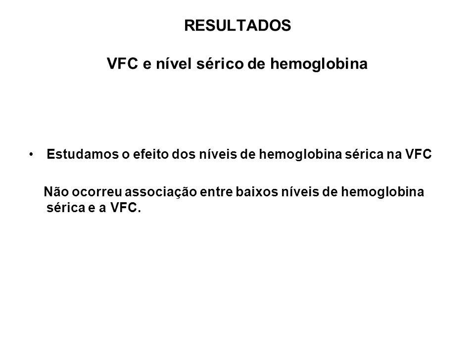 RESULTADOS VFC e nível sérico de hemoglobina Estudamos o efeito dos níveis de hemoglobina sérica na VFC Não ocorreu associação entre baixos níveis de