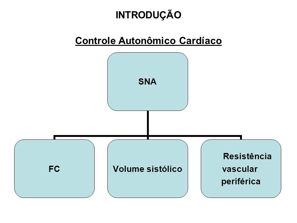 INTRODUÇÃO Controle Autonômico Cardíaco Barorreceptores Via aferente Quimiorreceptores Receptores Cardio-pulmonares SNA S.N.Simpático Via eferente S.N.Parassimpático