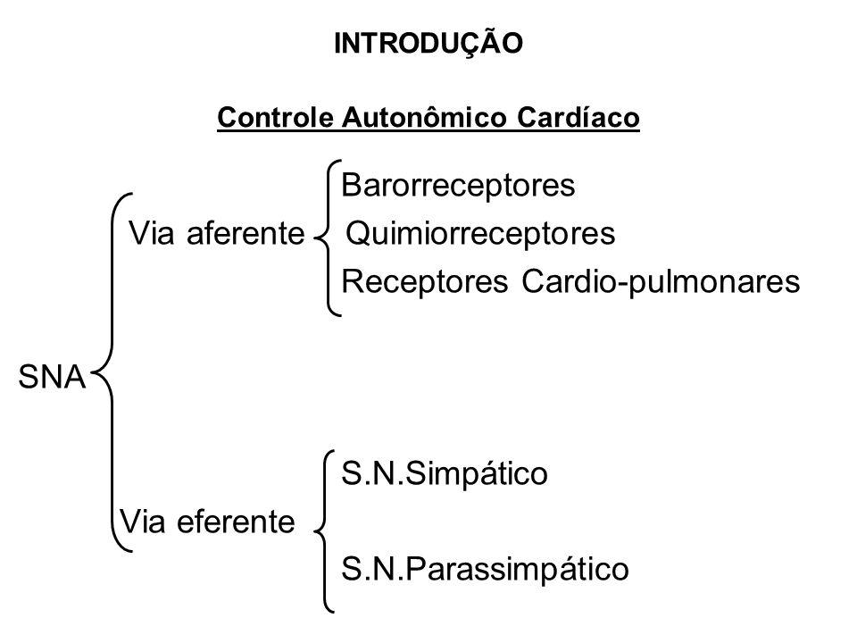 INTRODUÇÃO Controle Autonômico Cardíaco Barorreceptores Via aferente Quimiorreceptores Receptores Cardio-pulmonares SNA S.N.Simpático Via eferente S.N