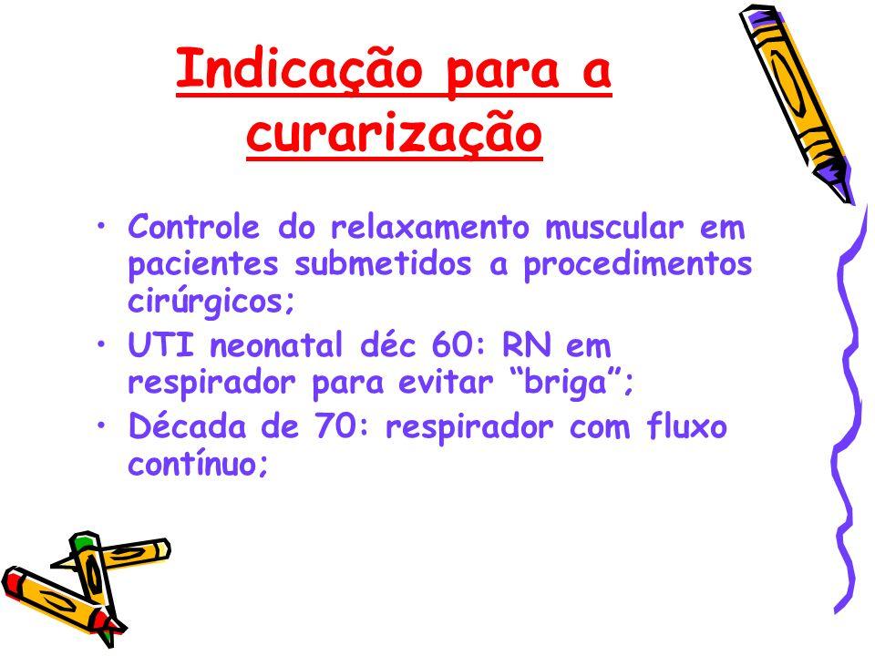 Indicação para a curarização Controle do relaxamento muscular em pacientes submetidos a procedimentos cirúrgicos; UTI neonatal déc 60: RN em respirado