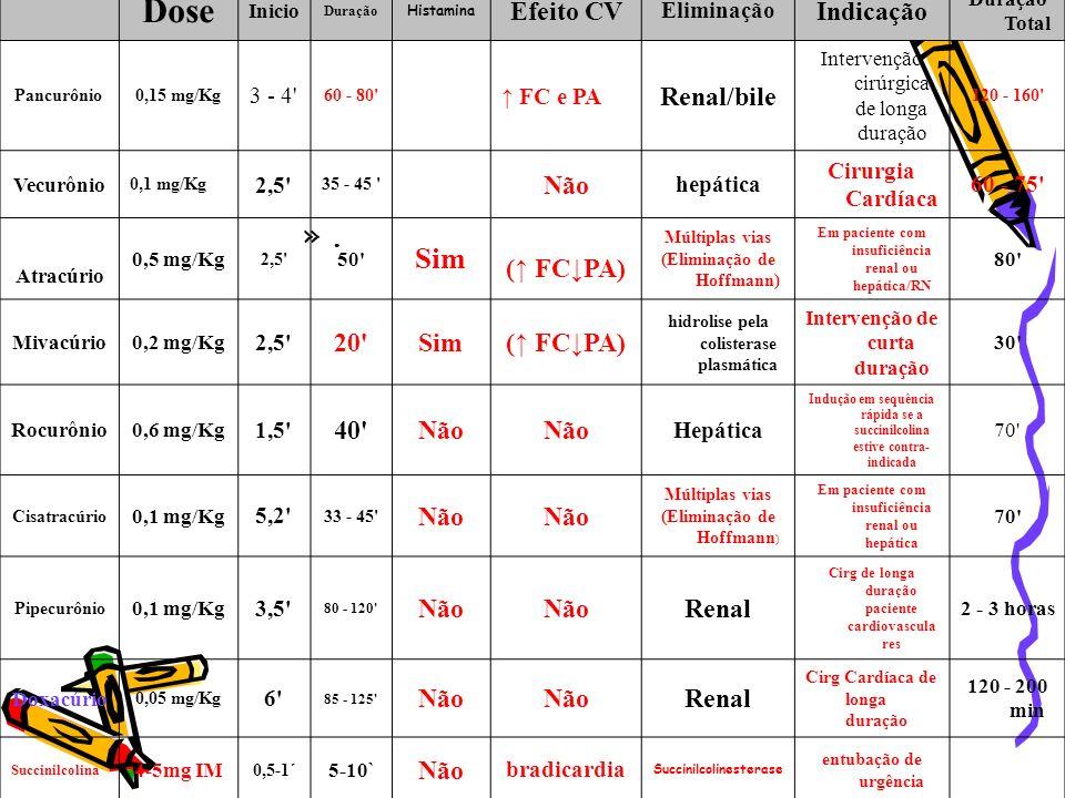 ».». Dose Inicio Duração Histamina Efeito CV Eliminação Indicação Duração Total Pancurônio 0,15 mg/Kg 3 - 4' 60 - 80' FC e PA Renal/bile Intervenção c