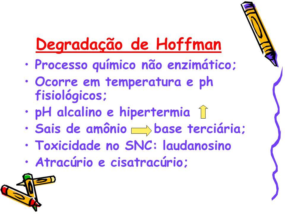Degradação de Hoffman Processo químico não enzimático; Ocorre em temperatura e ph fisiológicos; pH alcalino e hipertermia Sais de amônio base terciári