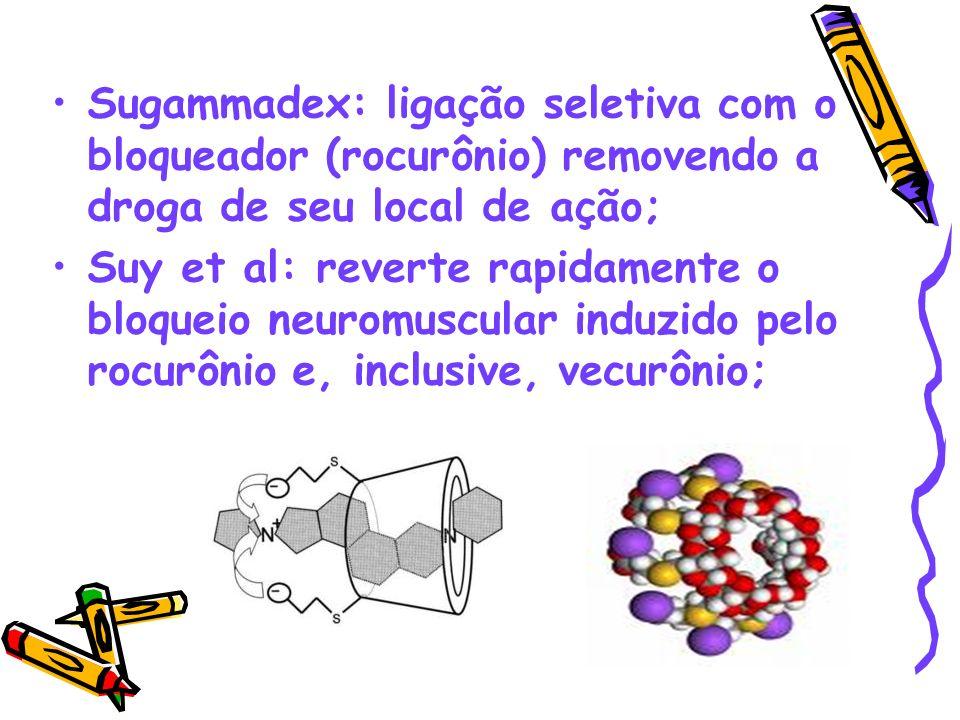 Sugammadex: ligação seletiva com o bloqueador (rocurônio) removendo a droga de seu local de ação; Suy et al: reverte rapidamente o bloqueio neuromuscu