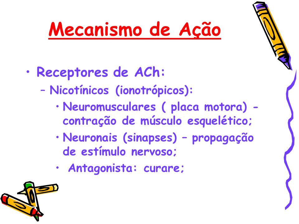 Mecanismo de Ação Receptores de ACh: –Nicotínicos (ionotrópicos): Neuromusculares ( placa motora) - contração de músculo esquelético; Neuronais (sinap