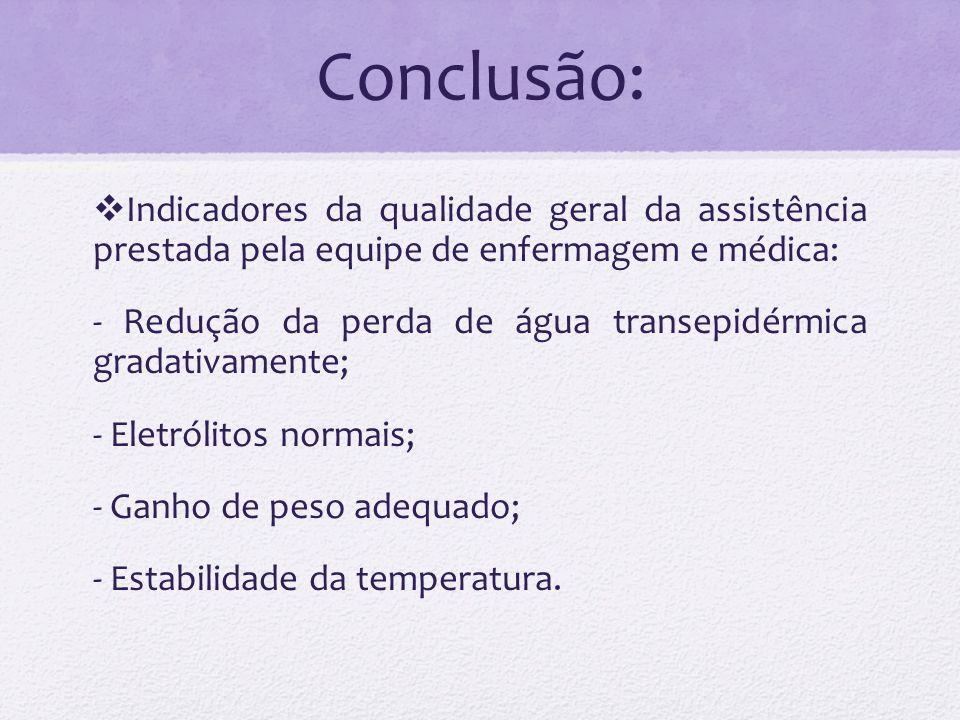 Conclusão: Indicadores da qualidade geral da assistência prestada pela equipe de enfermagem e médica: - Redução da perda de água transepidérmica grada