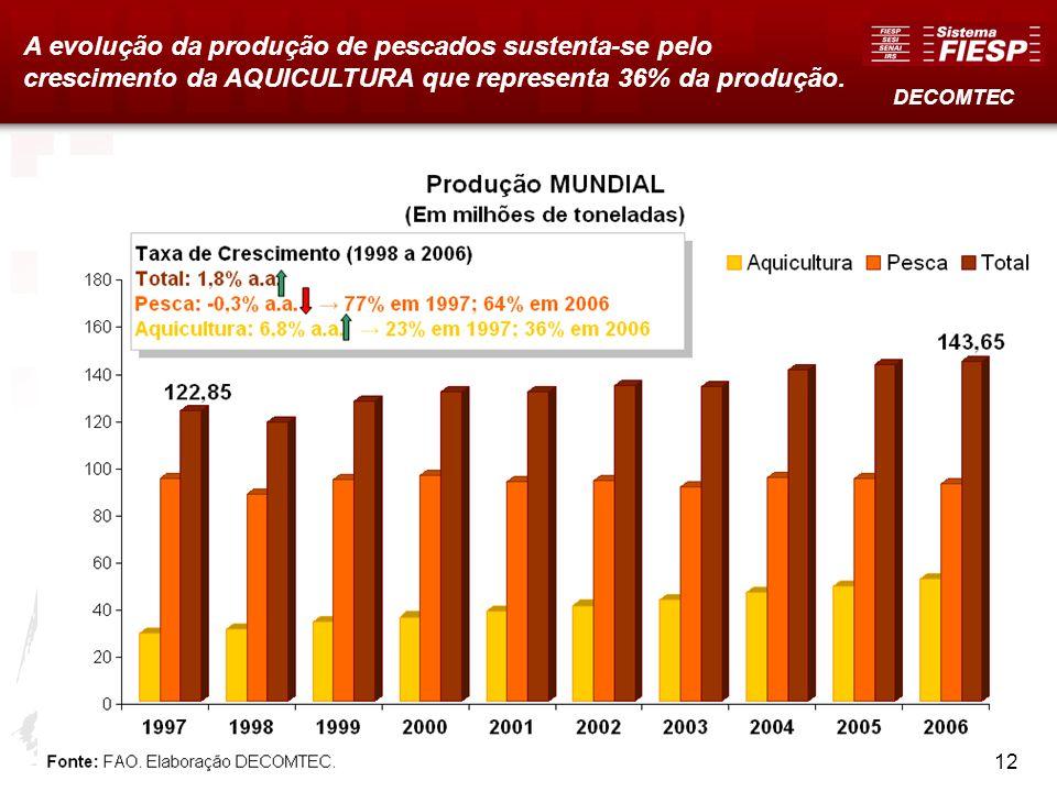 11 A evolução da produção de pescados sustenta-se pelo crescimento da AQUICULTURA que representa 36% da produção. DECOMTEC 12