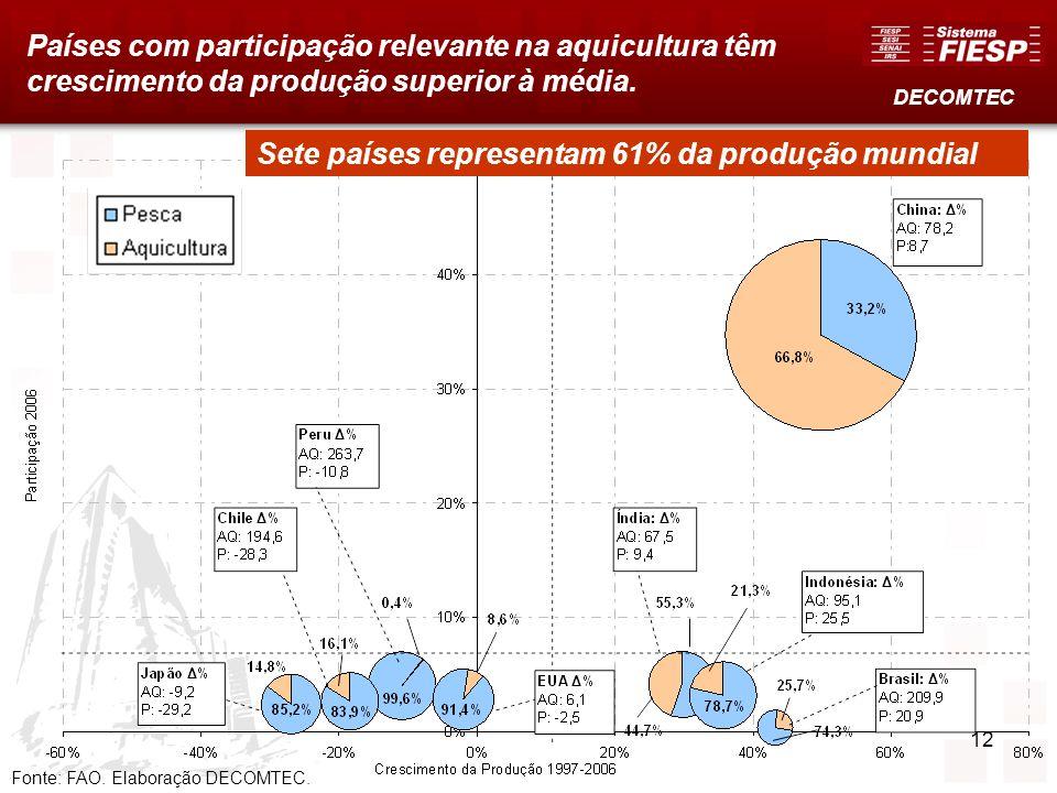 Países com participação relevante na aquicultura têm crescimento da produção superior à média. Fonte: FAO. Elaboração DECOMTEC. DECOMTEC Sete países r