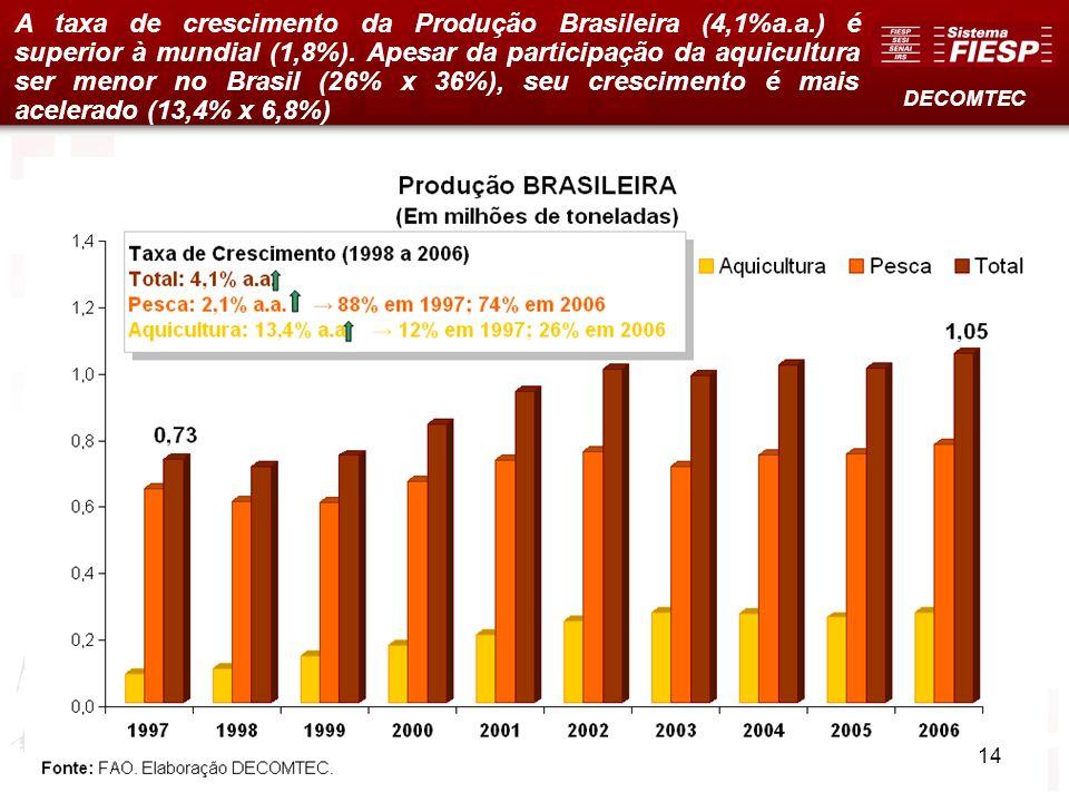 13 A taxa de crescimento da Produção Brasileira (4,1%a.a.) é superior à mundial (1,8%). Apesar da participação da aquicultura ser menor no Brasil (26%