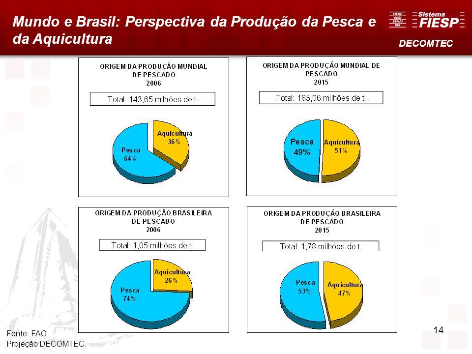 Fonte: FAO. Projeção DECOMTEC. Mundo e Brasil: Perspectiva da Produção da Pesca e da Aquicultura DECOMTEC