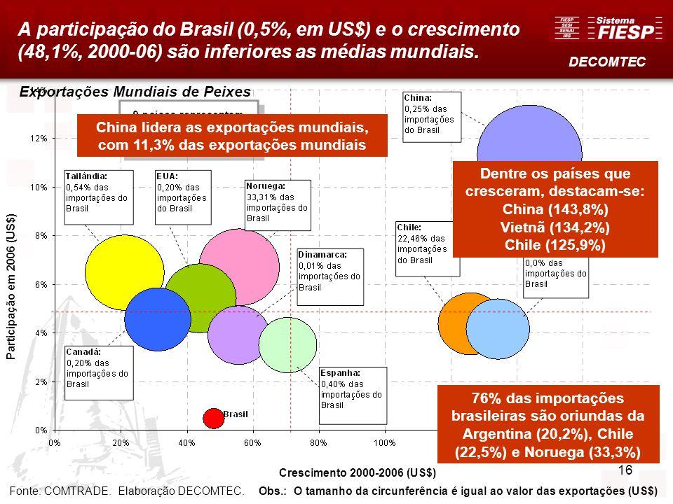 16 Exportações Mundiais de Peixes A participação do Brasil (0,5%, em US$) e o crescimento (48,1%, 2000-06) são inferiores as médias mundiais. Fonte: C