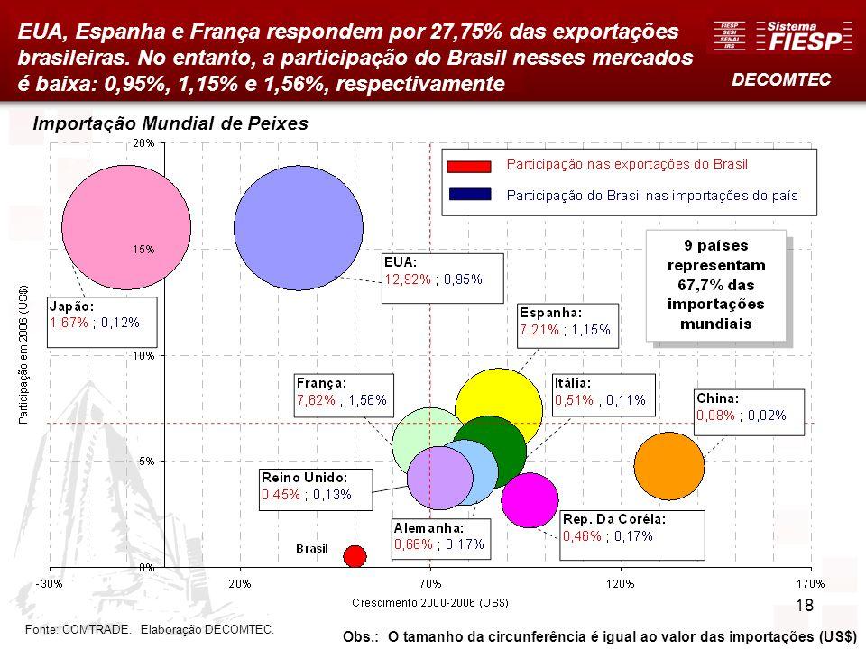 18 EUA, Espanha e França respondem por 27,75% das exportações brasileiras. No entanto, a participação do Brasil nesses mercados é baixa: 0,95%, 1,15%