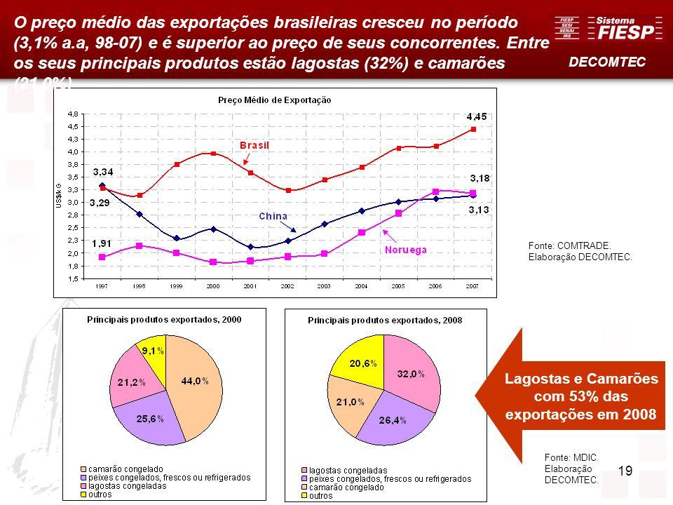 19 Fonte: COMTRADE. Elaboração DECOMTEC. Fonte: MDIC. Elaboração DECOMTEC. DECOMTEC O preço médio das exportações brasileiras cresceu no período (3,1%