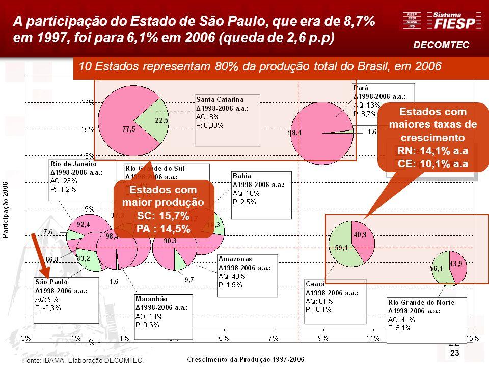 22 A participação do Estado de São Paulo, que era de 8,7% em 1997, foi para 6,1% em 2006 (queda de 2,6 p.p) Fonte: IBAMA. Elaboração DECOMTEC. 10 Esta