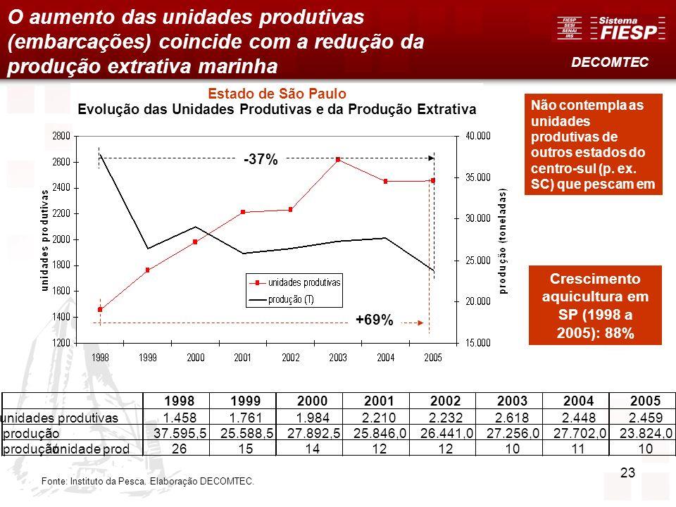 O aumento das unidades produtivas (embarcações) coincide com a redução da produção extrativa marinha Fonte: Instituto da Pesca. Elaboração DECOMTEC. N