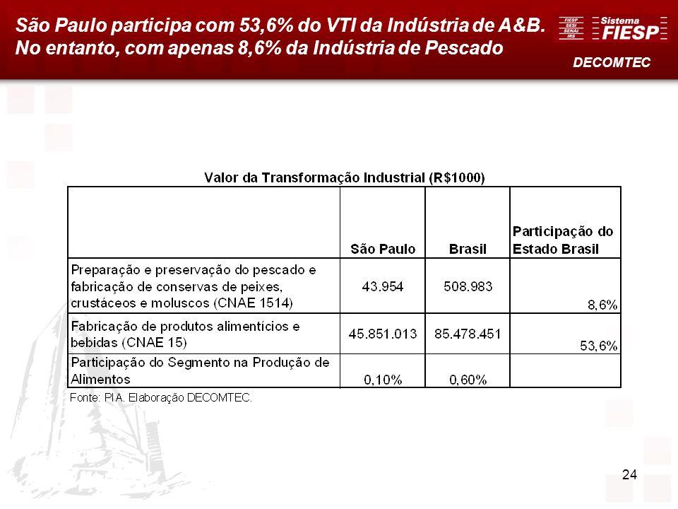 24 São Paulo participa com 53,6% do VTI da Indústria de A&B. No entanto, com apenas 8,6% da Indústria de Pescado DECOMTEC