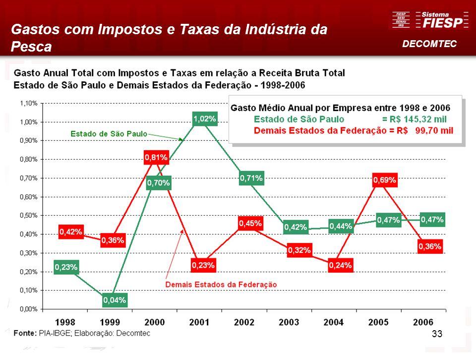 Gastos com Impostos e Taxas da Indústria da Pesca DECOMTEC 33