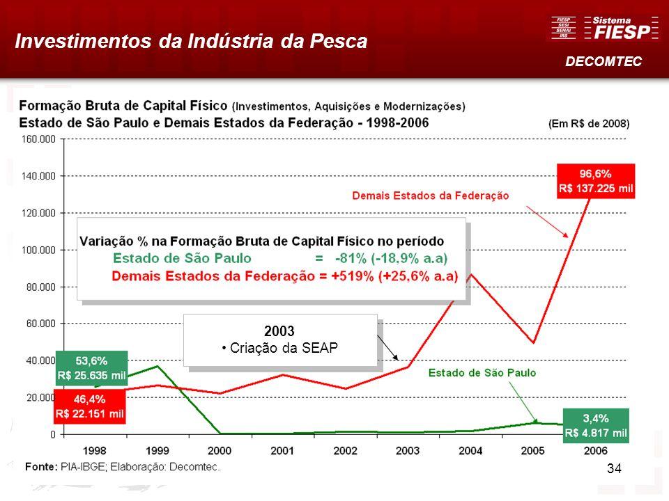 Investimentos da Indústria da Pesca DECOMTEC 2003 Criação da SEAP 2003 Criação da SEAP 34