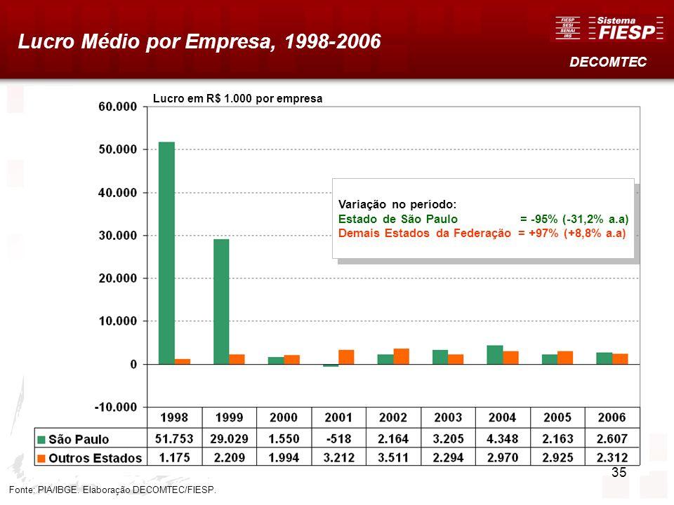 Lucro Médio por Empresa, 1998-2006 Fonte: PIA/IBGE. Elaboração DECOMTEC/FIESP. DECOMTEC Variação no período: Estado de São Paulo = -95% (-31,2% a.a) D