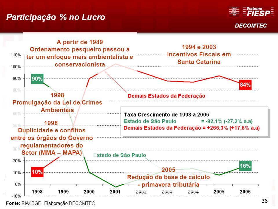 Fonte: PIA/IBGE. Elaboração DECOMTEC. Participação % no Lucro DECOMTEC 1994 e 2003 Incentivos Fiscais em Santa Catarina A partir de 1989 Ordenamento p