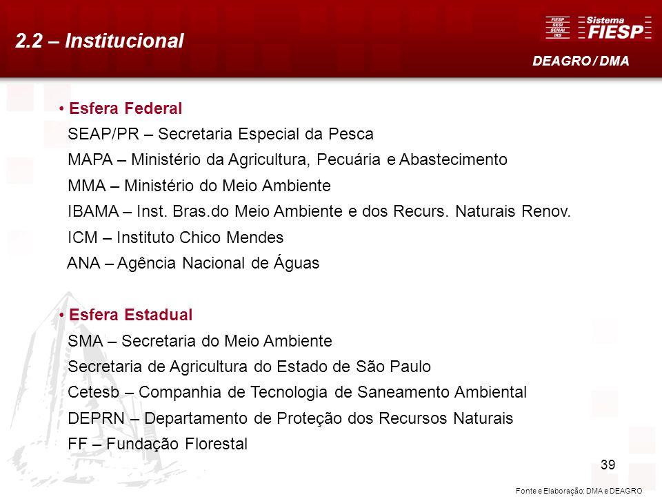 38 2.2 – Institucional Esfera Federal SEAP/PR – Secretaria Especial da Pesca MAPA – Ministério da Agricultura, Pecuária e Abastecimento MMA – Ministér