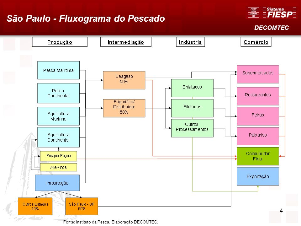 4 São Paulo - Fluxograma do Pescado Fonte: Instituto da Pesca. Elaboração DECOMTEC. DECOMTEC