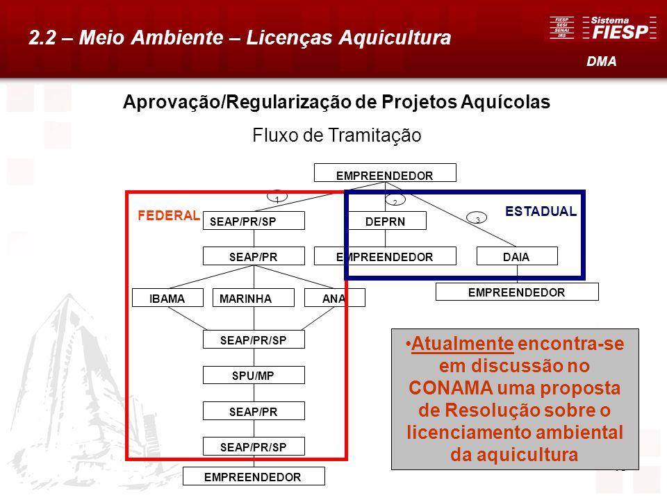 48 Aprovação/Regularização de Projetos Aquícolas Fluxo de Tramitação EMPREENDEDOR SEAP/PR/SPDEPRN EMPREENDEDORSEAP/PR IBAMAMARINHAANA SEAP/PR/SP SPU/M