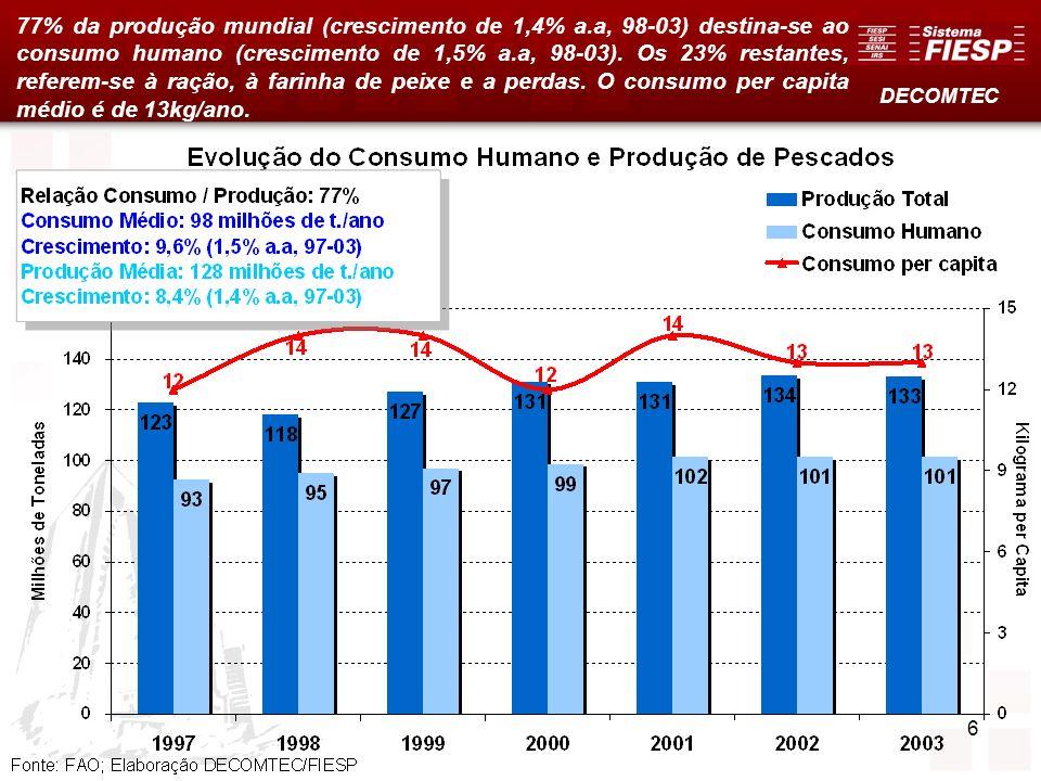 6 77% da produção mundial (crescimento de 1,4% a.a, 98-03) destina-se ao consumo humano (crescimento de 1,5% a.a, 98-03). Os 23% restantes, referem-se