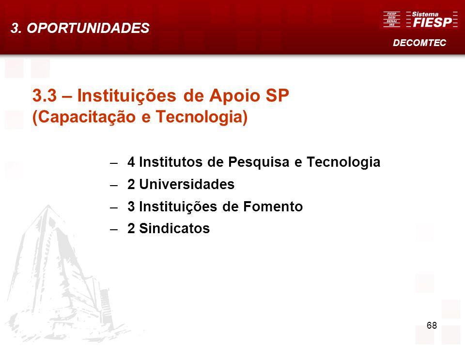 68 3.3 – Instituições de Apoio SP (Capacitação e Tecnologia) –4 Institutos de Pesquisa e Tecnologia –2 Universidades –3 Instituições de Fomento –2 Sin