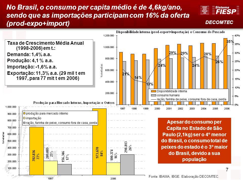 7 No Brasil, o consumo per capita médio é de 4,6kg/ano, sendo que as importações participam com 16% da oferta (prod-expo+import) Fonte: IBAMA, IBGE. E