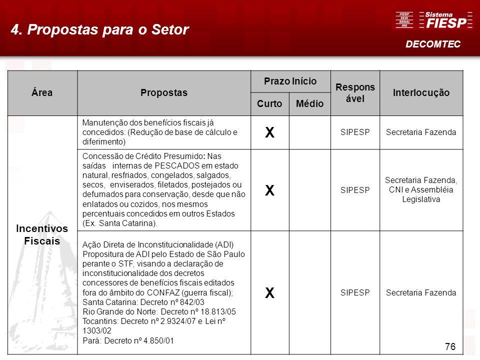 77 4. Propostas para o Setor DECOMTEC ÁreaPropostas Prazo Início Respons ável Interlocução CurtoMédio Incentivos Fiscais Manutenção dos benefícios fis