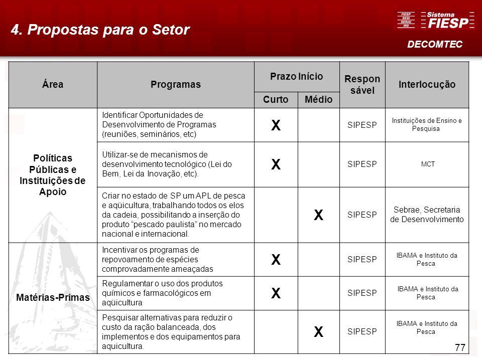78 4. Propostas para o Setor DECOMTEC ÁreaProgramas Prazo Início Respon sável Interlocução CurtoMédio Políticas Públicas e Instituições de Apoio Ident