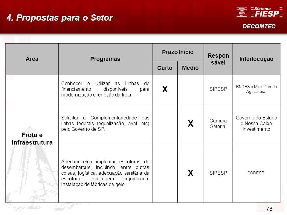 79 4. Propostas para o Setor DECOMTEC ÁreaProgramas Prazo Início Respon sável Interlocução CurtoMédio Frota e Infraestrutura Conhecer e Utilizar as Li