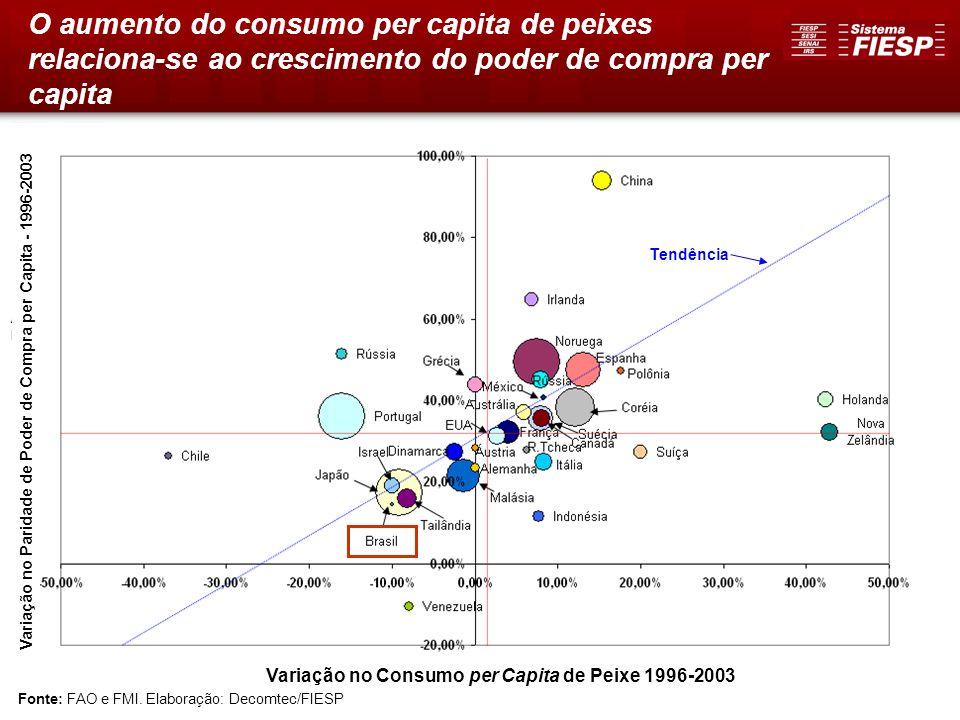 8 Tendência Fonte: FAO e FMI. Elaboração: Decomtec/FIESP Variação no Consumo per Capita de Peixe 1996-2003 Variação no Paridade de Poder de Compra per