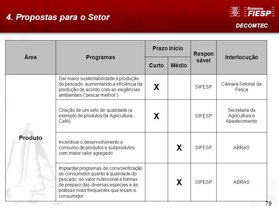 80 4. Propostas para o Setor DECOMTEC ÁreaProgramas Prazo Início Respon sável Interlocução CurtoMédio Produto Dar maior sustentabilidade à produção do