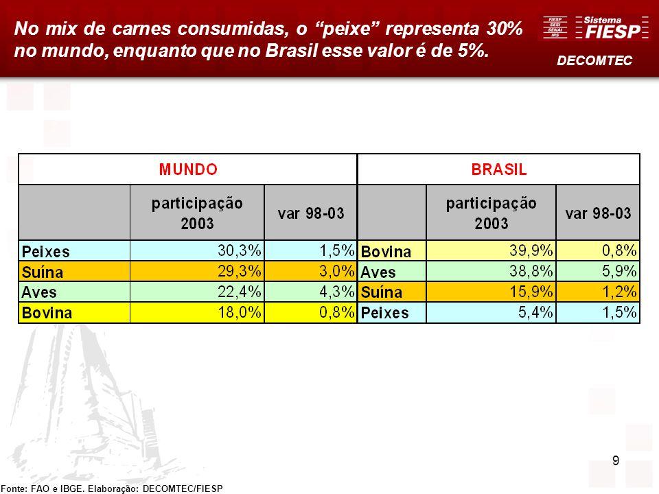 9 No mix de carnes consumidas, o peixe representa 30% no mundo, enquanto que no Brasil esse valor é de 5%. DECOMTEC Fonte: FAO e IBGE. Elaboração: DEC