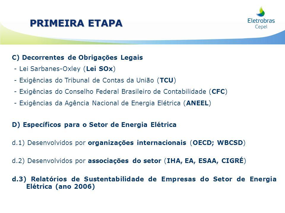 C) Decorrentes de Obrigações Legais - Lei Sarbanes-Oxley (Lei SOx) - Exigências do Tribunal de Contas da União (TCU) - Exigências do Conselho Federal