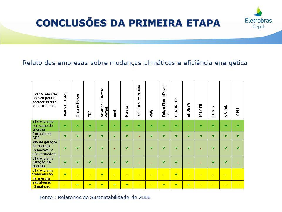 Relato das empresas sobre mudanças climáticas e eficiência energética Fonte : Relatórios de Sustentabilidade de 2006 CONCLUSÕES DA PRIMEIRA ETAPA