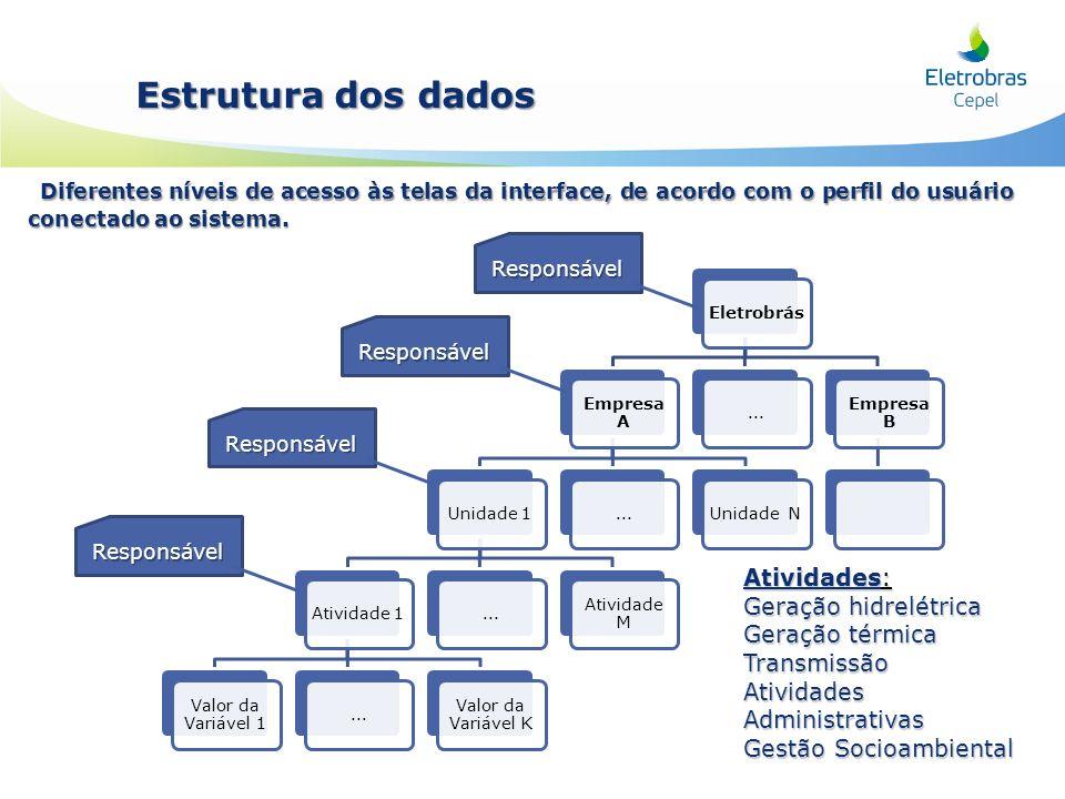 Eletrobrás Empresa A Unidade 1 Atividade 1 Valor da Variável 1... Valor da Variável K... Atividade M... Unidade N... Empresa B Responsável Responsável