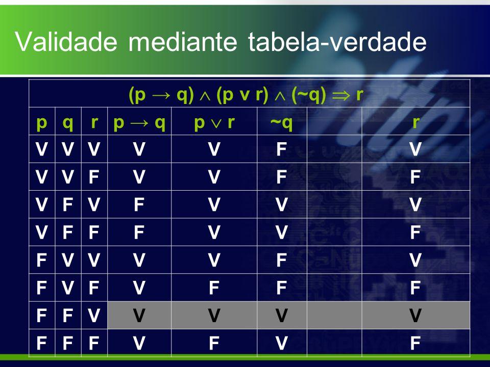 Validade mediante tabela-verdade (p q) (p ν r) (~q) r pqrp q p r ~qr VVVVVFV VVFVVFF VFVFVVV VFFFVVF FVVVVFV FVFVFFF FFVVVVV FFFVFVF