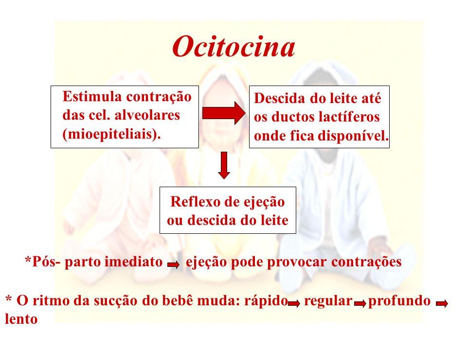 A liberação da ocitocina pode ser temporariamente diminuída pelos seguintes fatores: Dor (fissuras nos mamilos, incisão cirúrgica) Estresse, dúvidas, vergonha ou ansiedade Nicotina, álcool ou alguns medicamentos.