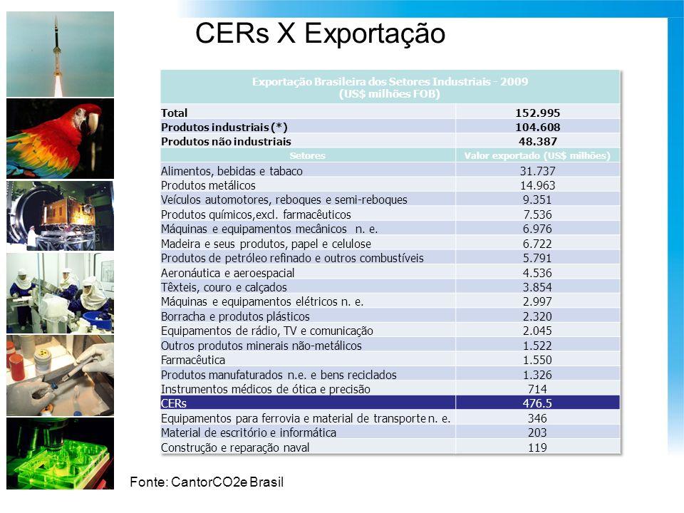 CERs X Exportação Fonte: CantorCO2e Brasil
