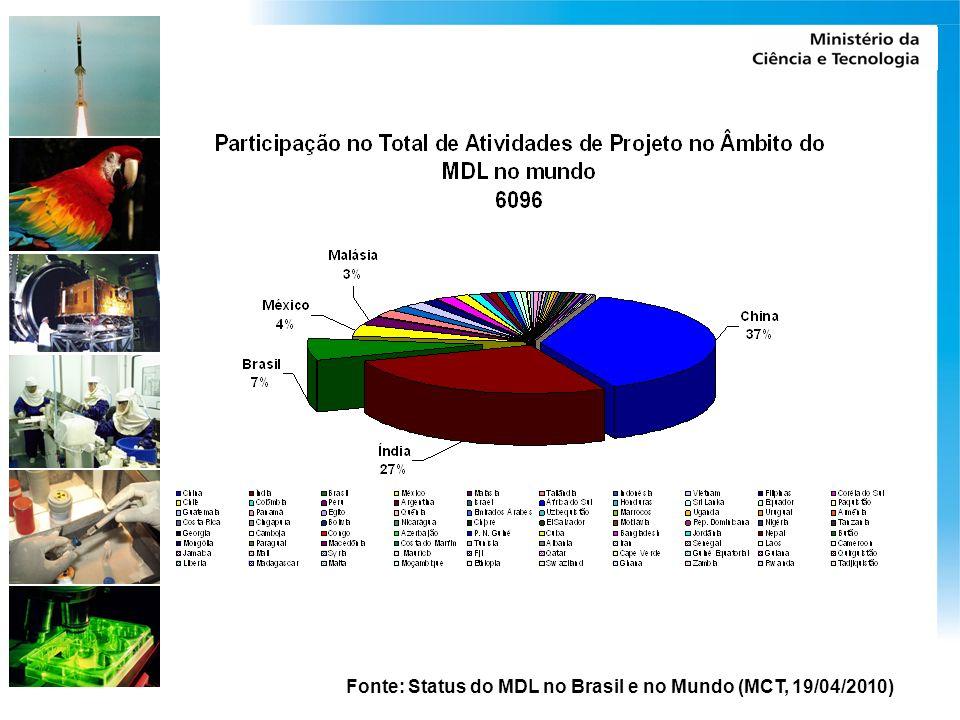 Fonte: Status do MDL no Brasil e no Mundo (MCT, 19/04/2010)