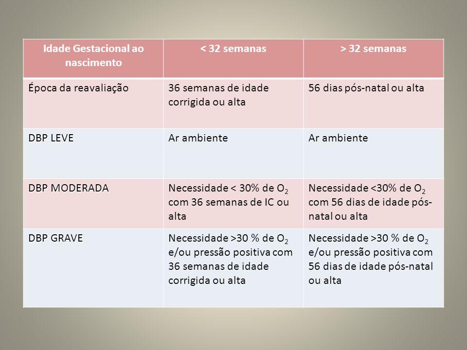 Idade Gestacional ao nascimento < 32 semanas> 32 semanas Época da reavaliação36 semanas de idade corrigida ou alta 56 dias pós-natal ou alta DBP LEVE