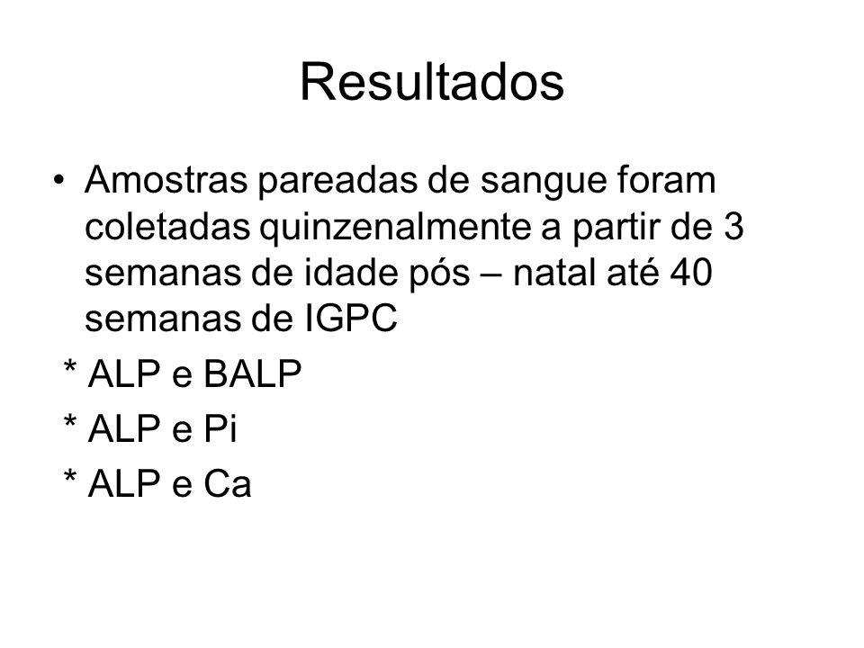 Amostras pareadas de sangue foram coletadas quinzenalmente a partir de 3 semanas de idade pós – natal até 40 semanas de IGPC * ALP e BALP * ALP e Pi *