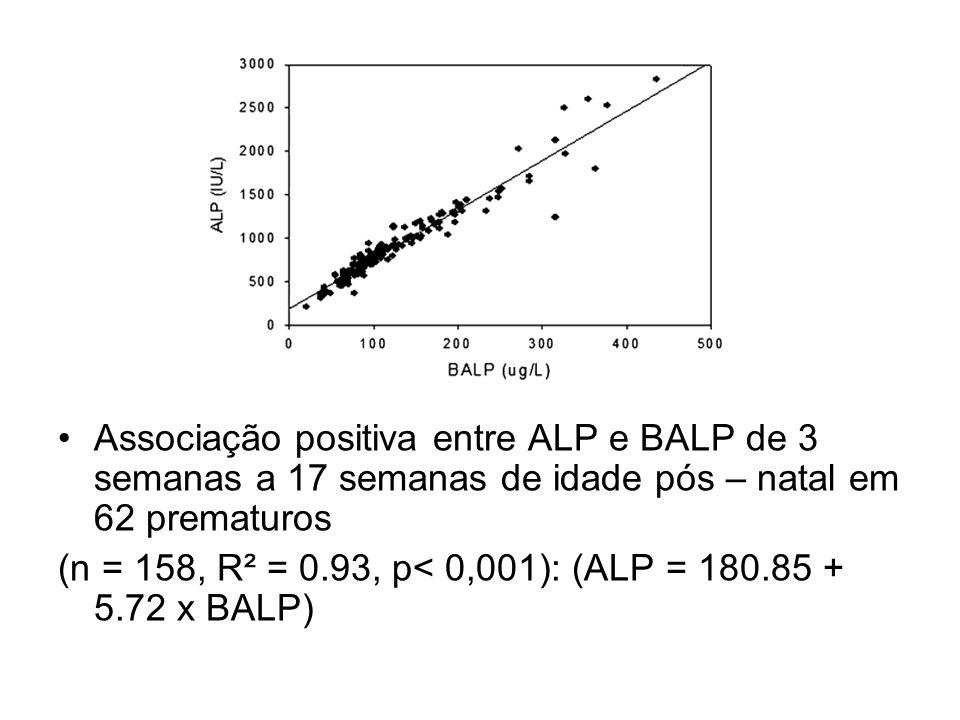 Resultados Associação positiva entre ALP e BALP de 3 semanas a 17 semanas de idade pós – natal em 62 prematuros (n = 158, R² = 0.93, p< 0,001): (ALP =