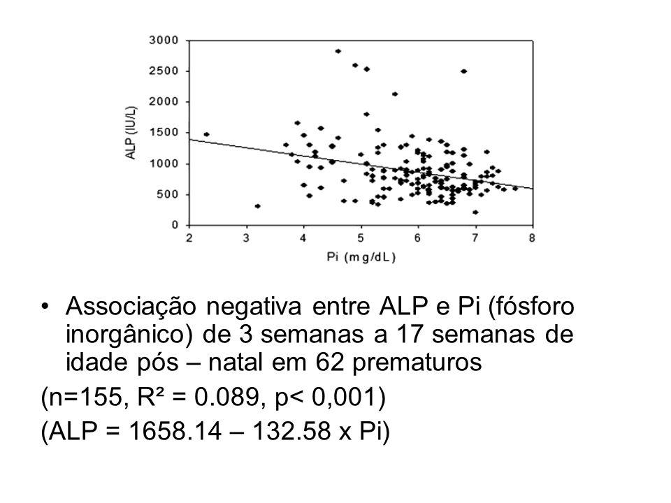 Resultados Associação negativa entre ALP e Pi (fósforo inorgânico) de 3 semanas a 17 semanas de idade pós – natal em 62 prematuros (n=155, R² = 0.089,