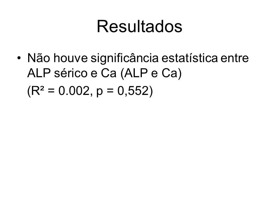 Resultados Não houve significância estatística entre ALP sérico e Ca (ALP e Ca) (R² = 0.002, p = 0,552)